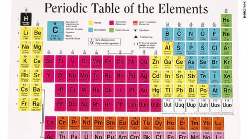 شیمی زندگیجدول تناوبي امروزي عنصرها: