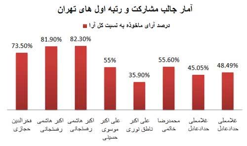 رتبه های اول در انتخابات مجلس
