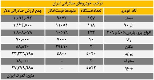 قیمت ماشین های ایرانی در افغانستان