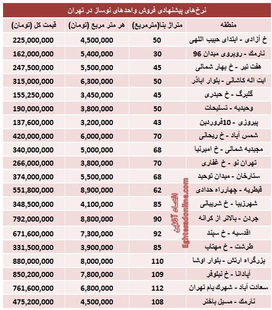 ایران بها - لیست قیمت جدید املاک نوساز تهران