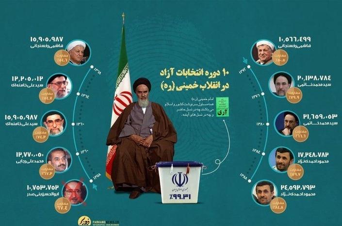 Image result for انتخابات ریاست جمهوری ایران