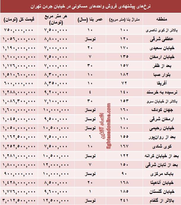 نتیجه تصویری برای قیمت آپارتمان تهران