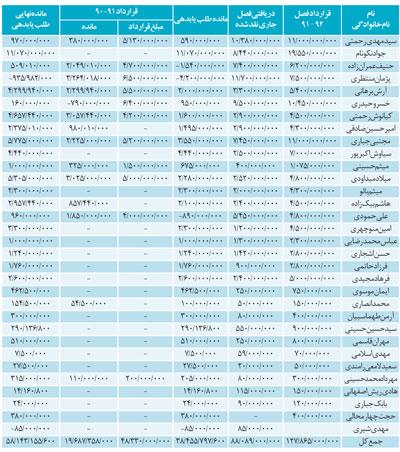 لیست قیمت بازیکنان استقلال