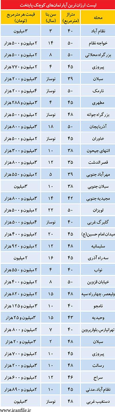 لیست ارزان از متراژ کوچک های تهران (+جدول)