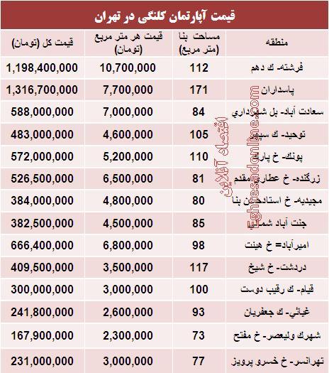 قیمت واحدهای کلنگی در تهران (جدول)