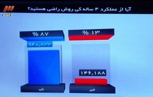 رای اعتماد مردم به کی روش در نود(عکس)