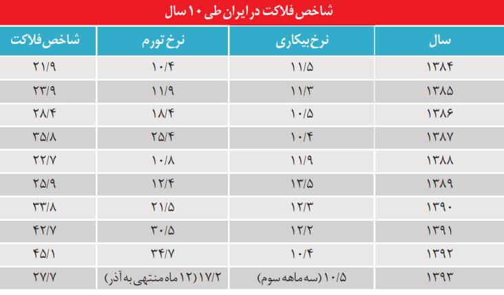 شاخص فلاكت در ایران طی 10 سال (جدول)