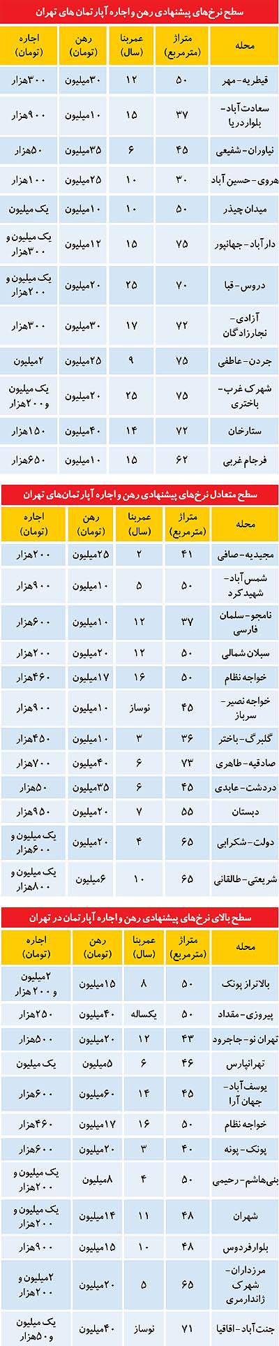 سه سطح اجاره بهای مسکن در تهران (+جدول)