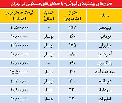 قیمت نوسازهای لوکس در تهران