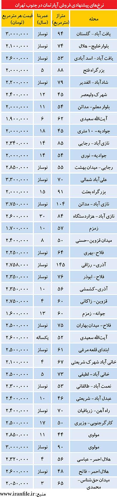 قیمت برخی آپارتمان ها در جنوب تهران (+جدول)