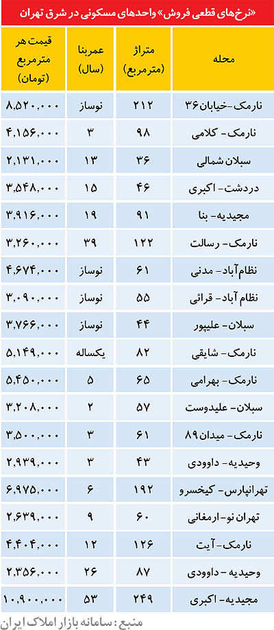 قیمت آپارتمان در شرق تهران (+جدول)