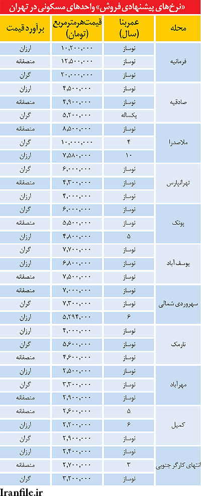 سه سطح قیمت مسکن در 11 محله تهران (+جدول)
