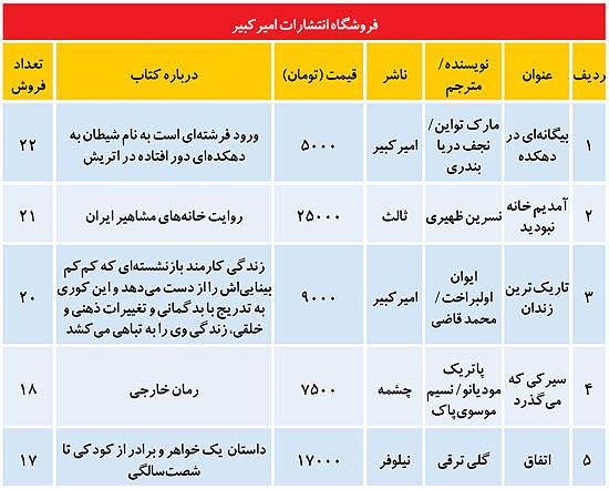 کتاب های پرفروش تهران (+جدول)
