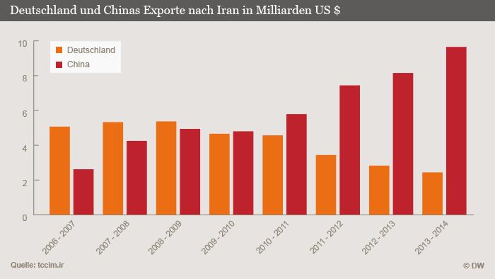 افزایش ۳۰ درصدی صادرات آلمان به ایران در سال گذشته