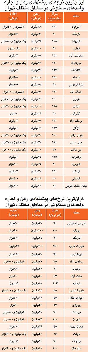 گرانترين آپارتمان اجارهاي در تهران (+جدول)