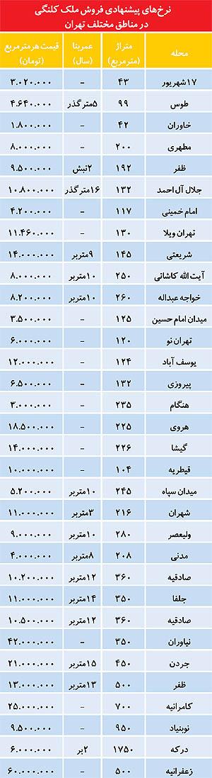 نگاهی به قیمت املاک کلنگی (جدول)