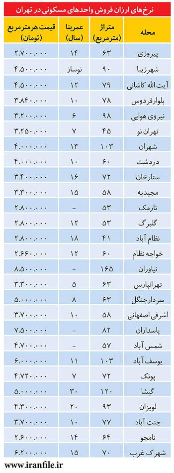 ارزانترینهای بازار فروش مسکن در تهران (+جدول)