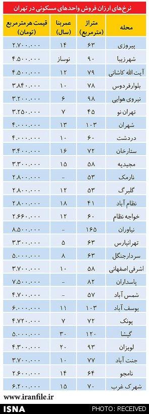 قیمت خانه در تهران متری چند؟ (+جدول)