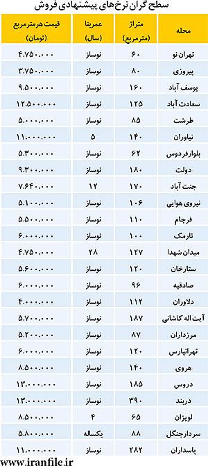 لیست گرانترینهای بازار مسکن (جدول)
