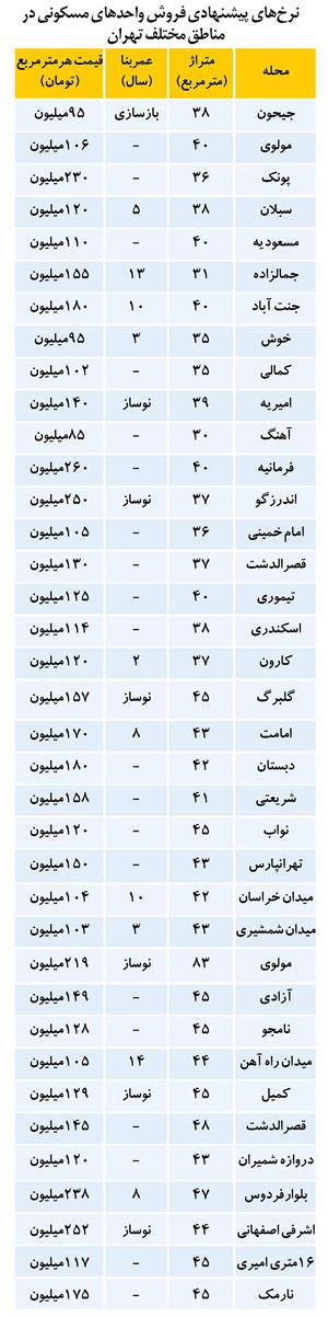 حداقل بودجه خريد مسكن در تهران (+جدول)