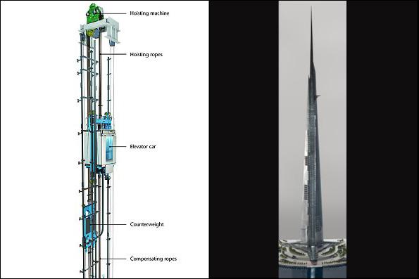 ساخت سریع ترین و طولانی ترین آسانسور جهان در عربستان