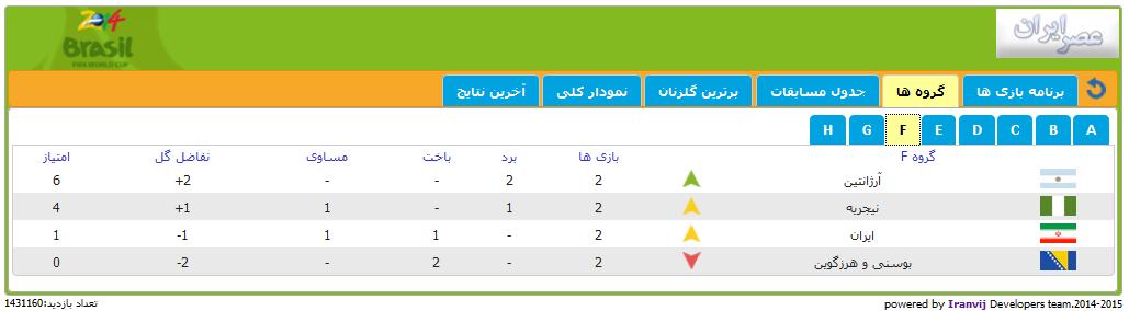 در چه شرایطی ایران به دور بعد صعود می کند؟