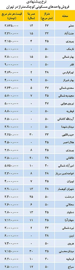 نرخ کوچکترین واحدهای مسکونی تهران (جدول)