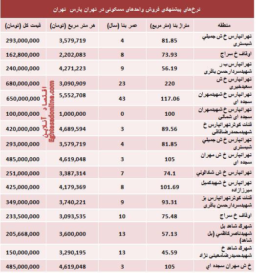 نتیجه تصویری برای قیمت آپارتمان در تهران
