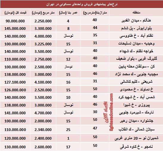 با 150 میلیون کجا میتوان خانه خرید؟ (جدول)