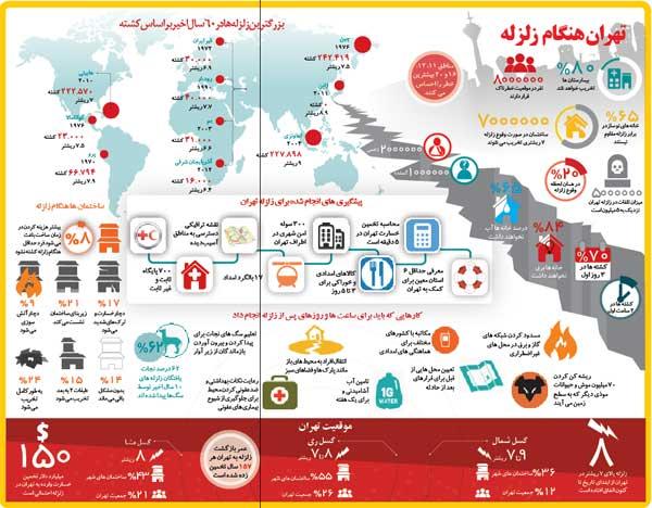 زلزله با تهران چه خواهد کرد؟