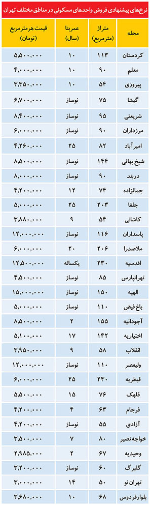 حداكثر قيمت آپارتمان در مناطق مختلف تهران (+جدول)