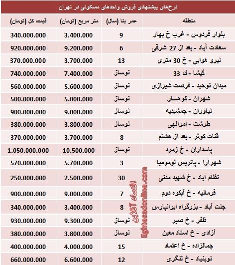 قیمت آپارتمانهای 100 متری تهران (جدول)