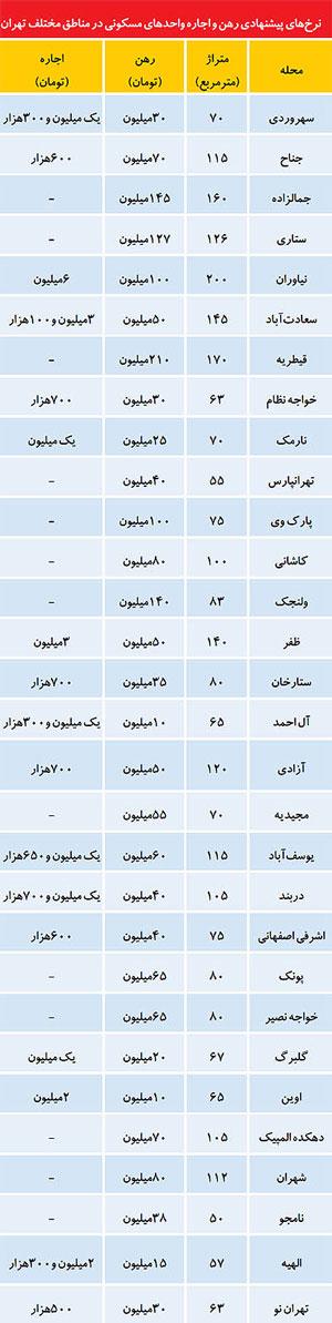 ليست تازه از اجارهبهاي مسكن در تهران (+جدول)