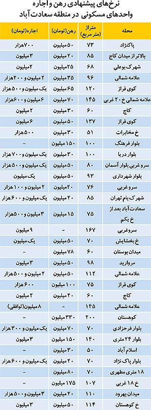 همهچيز درباره اجارهبهاي آپارتمان در سعادتآباد تهران (+جدول)