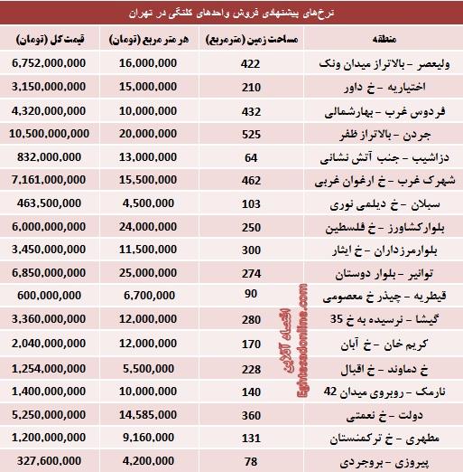 مظنه املاک کلنگی تهران چند؟ (جدول)