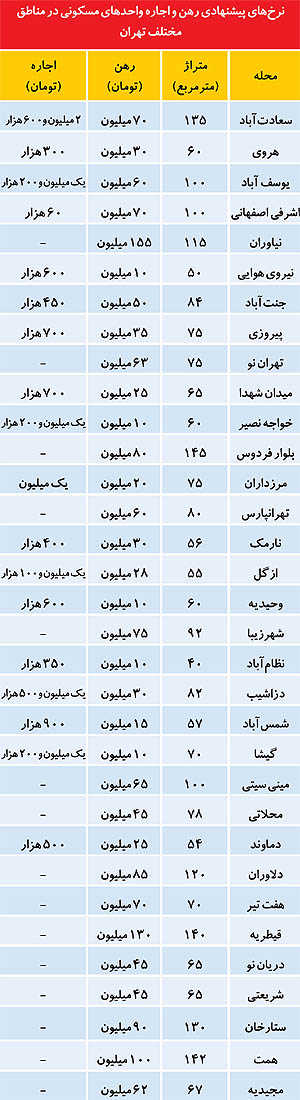 حداقل اجارهبها در 22منطقه تهران چقدر است؟
