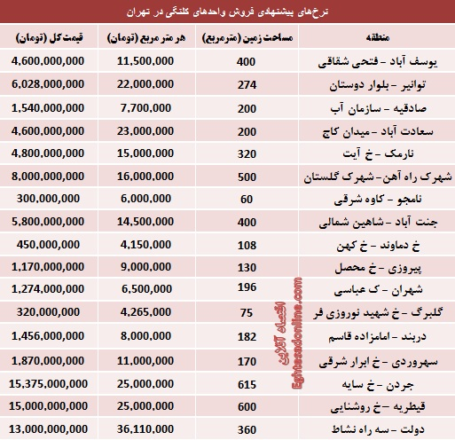 مظنه املاک کلنگی تهران؟ (جدول)
