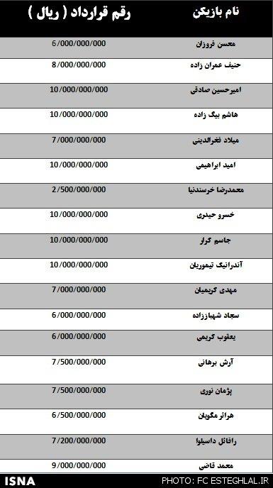 ریز قراردادهای باشگاه استقلال+جدول