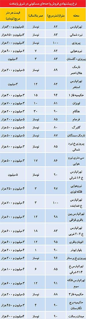 قیمت آپارتمان در شرق تهران (جدول)