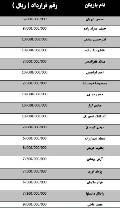 رقم قرارداد بازیکنان استقلال منتشر شد (+جدول)