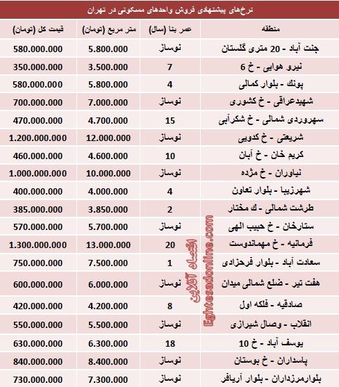 قیمت آپارتمانهای 100 متری در تهران (جدول)