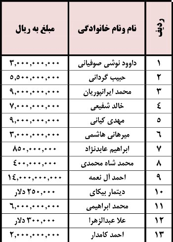 رقم قرارداد بازیکنان تراکتورسازی هم منتشر شد/ آل نعمه با اختلاف در صدر!