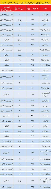 بازار مسكن در «يوسفآباد» تهران (+جدول)
