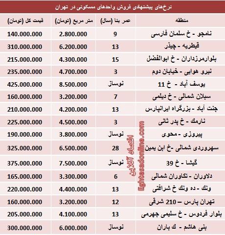 قیمت آپارتمانهای 50 متری تهران (جدول)