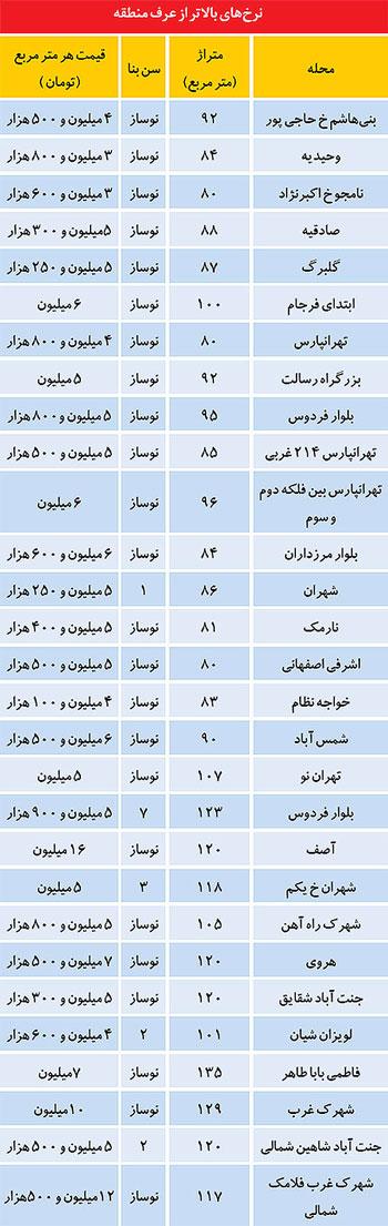 قیمت آپارتمان های نوساز در مناطق مختلف تهران (+جدول)