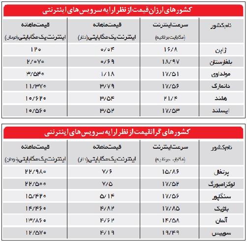 هزینه اینترنت در ایران، ٢ برابر افغانستان و ٣٥٠٠ برابر ژاپن