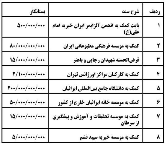 بخشش میلیاردی در آخرین جلسه دولت احمدینژاد