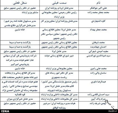سرنوشت یاران رسانهای احمدینژاد (+جدول)