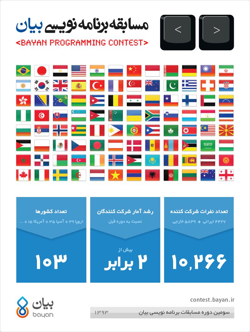 آمار جالب از یک رویداد علمی افتخار آفرین برای ایران