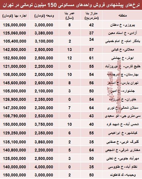 با 150میلیون کجای تهران میتوان خانه خرید؟ (جدول)